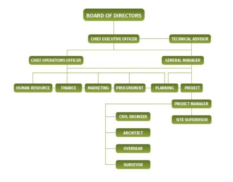 Management Structure - GA Builders - Real Estate and